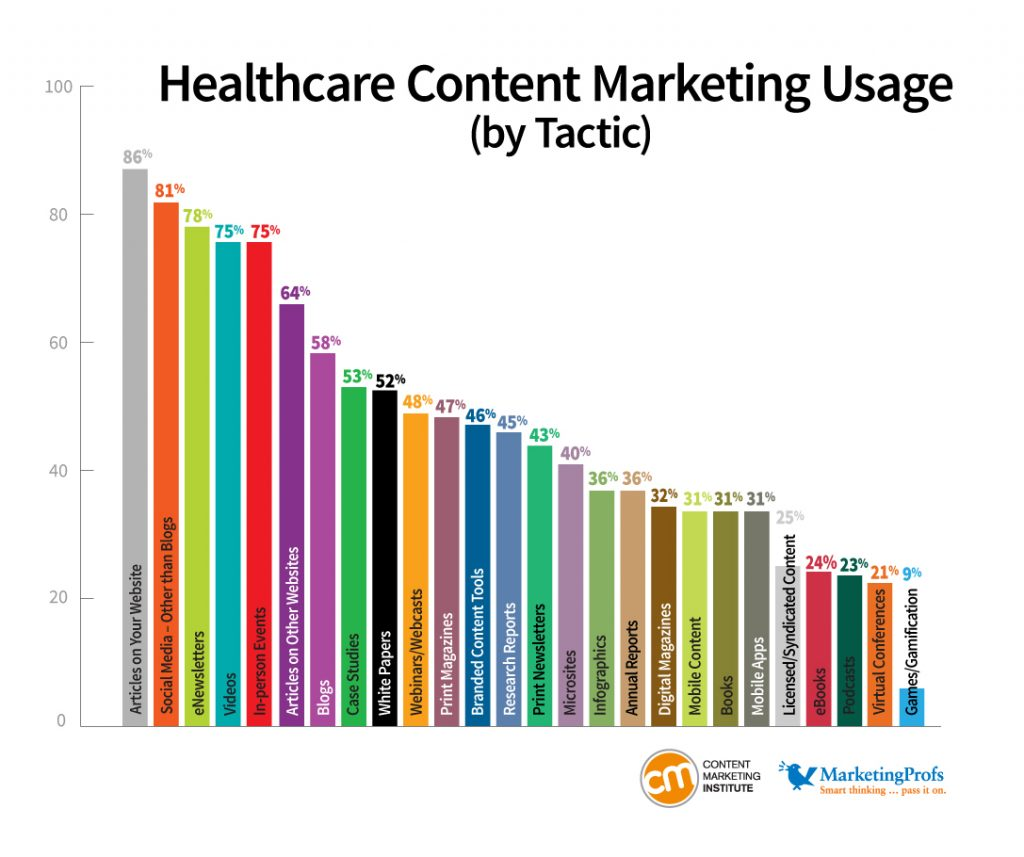 health care content marketing usage