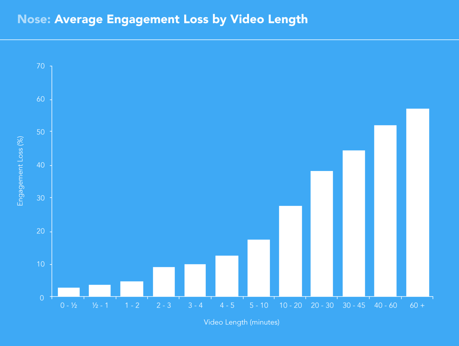 video engagement loss